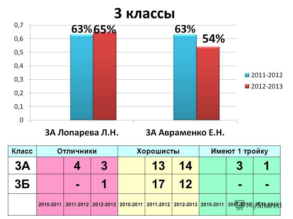 3 классы КлассОтличникиХорошистыИмеют 1 тройку 3А43131431 3Б-11712-- 2010-20112011-20122012-20132010-20112011-20122012-20132010-20112011-20122012-2013