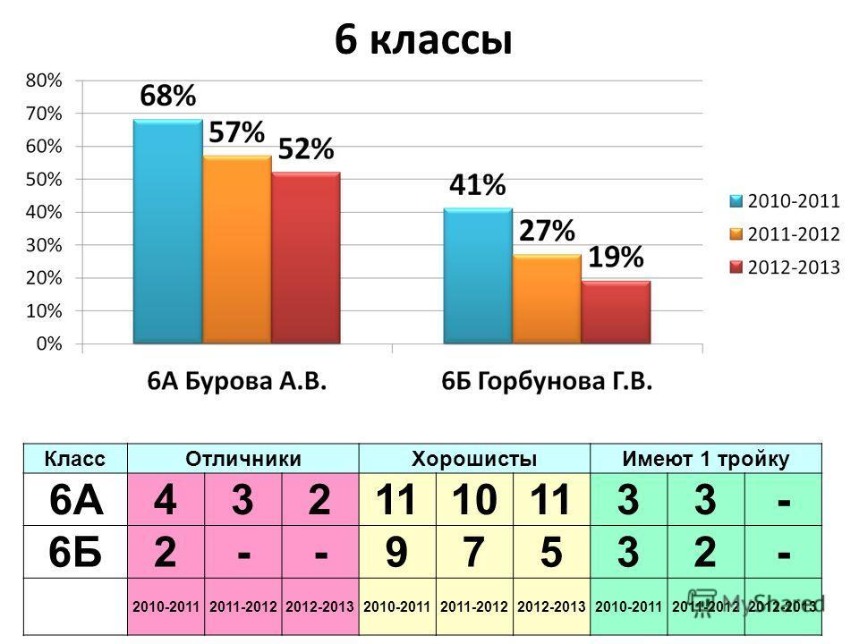 6 классы КлассОтличникиХорошистыИмеют 1 тройку 6А43211101133- 6Б2--97532- 2010-20112011-20122012-20132010-20112011-20122012-20132010-20112011-20122012-2013
