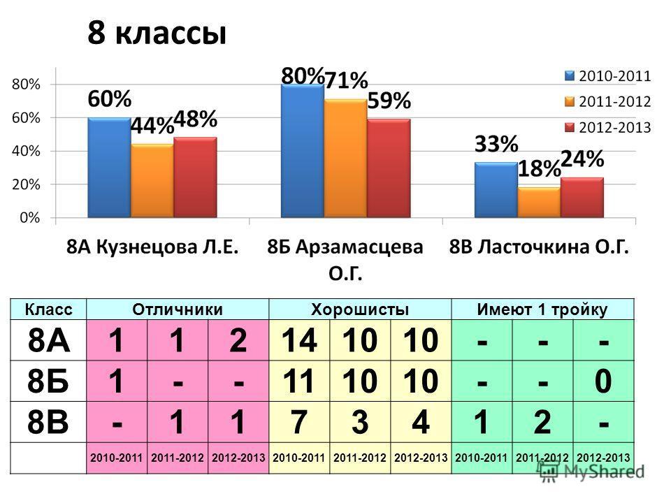 8 классы КлассОтличникиХорошистыИмеют 1 тройку 8А1121410 --- 8Б1--1110 --0 8В-1173412- 2010-20112011-20122012-20132010-20112011-20122012-20132010-20112011-20122012-2013