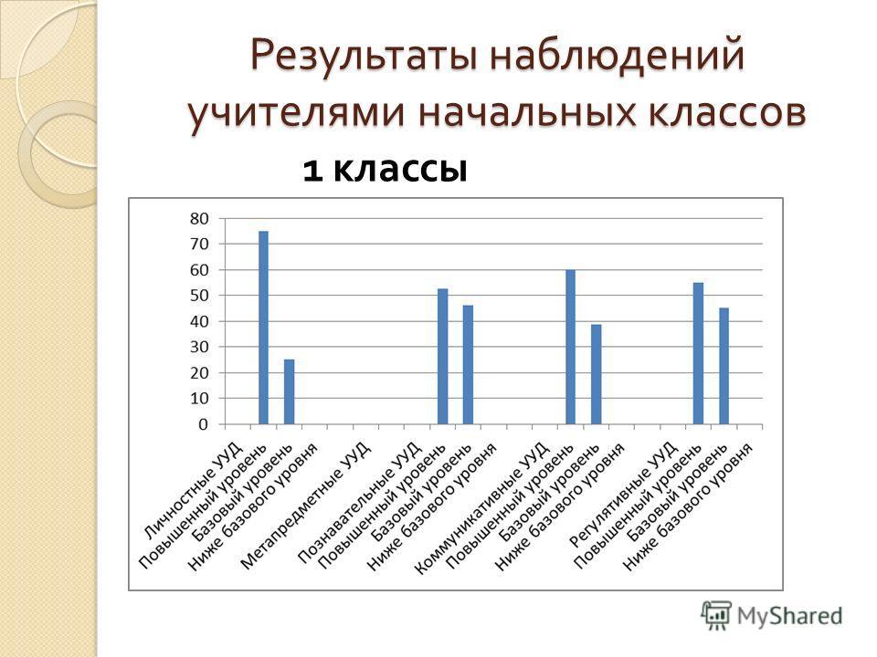 Результаты наблюдений учителями начальных классов 1 классы