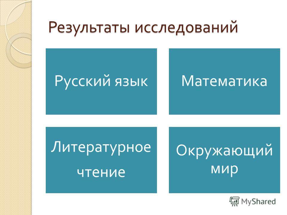Результаты исследований Русский язык Математика Литературное чтение Окружающий мир
