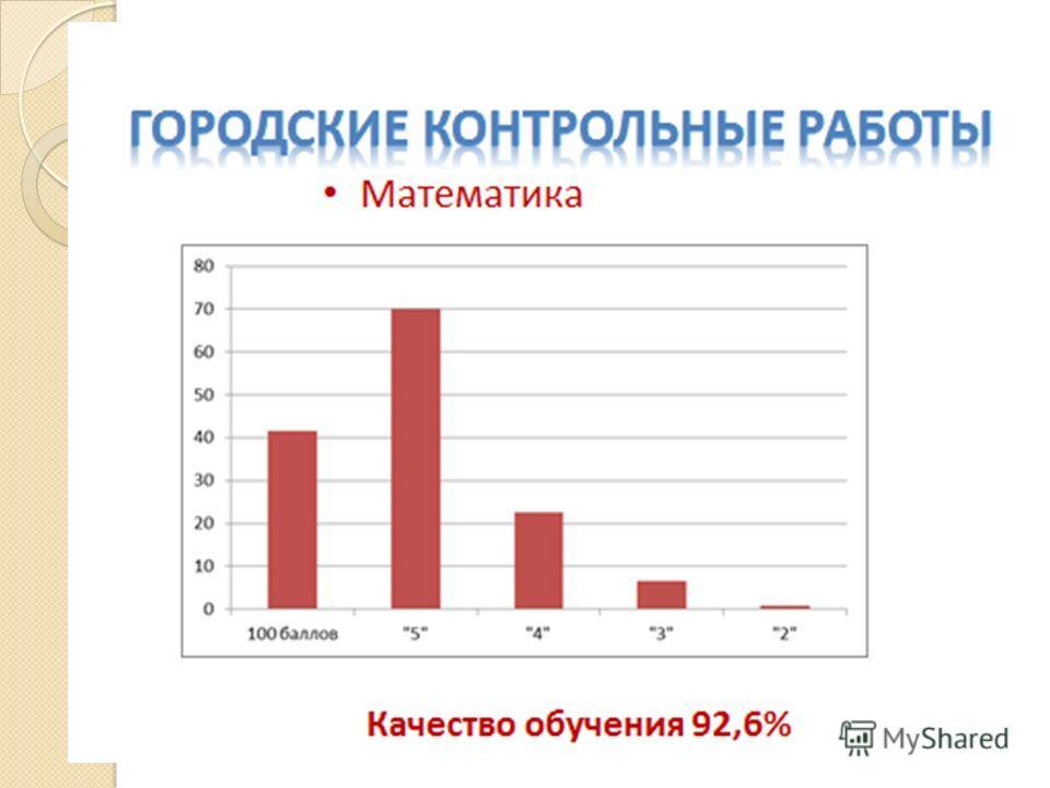 Итоги городских контрольных работ