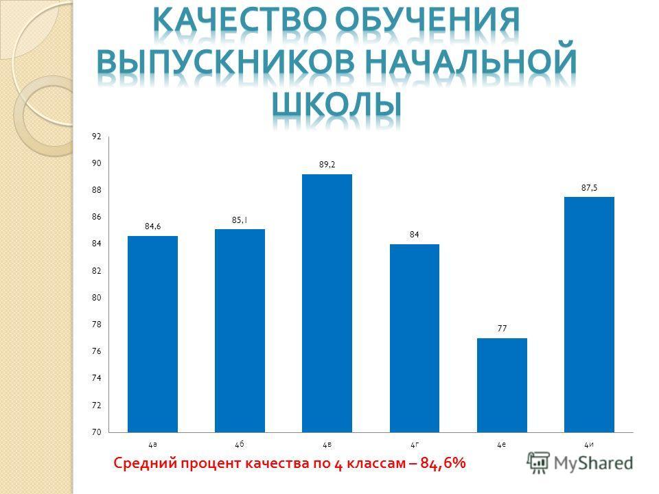 Средний процент качества по 4 классам – 84,6%