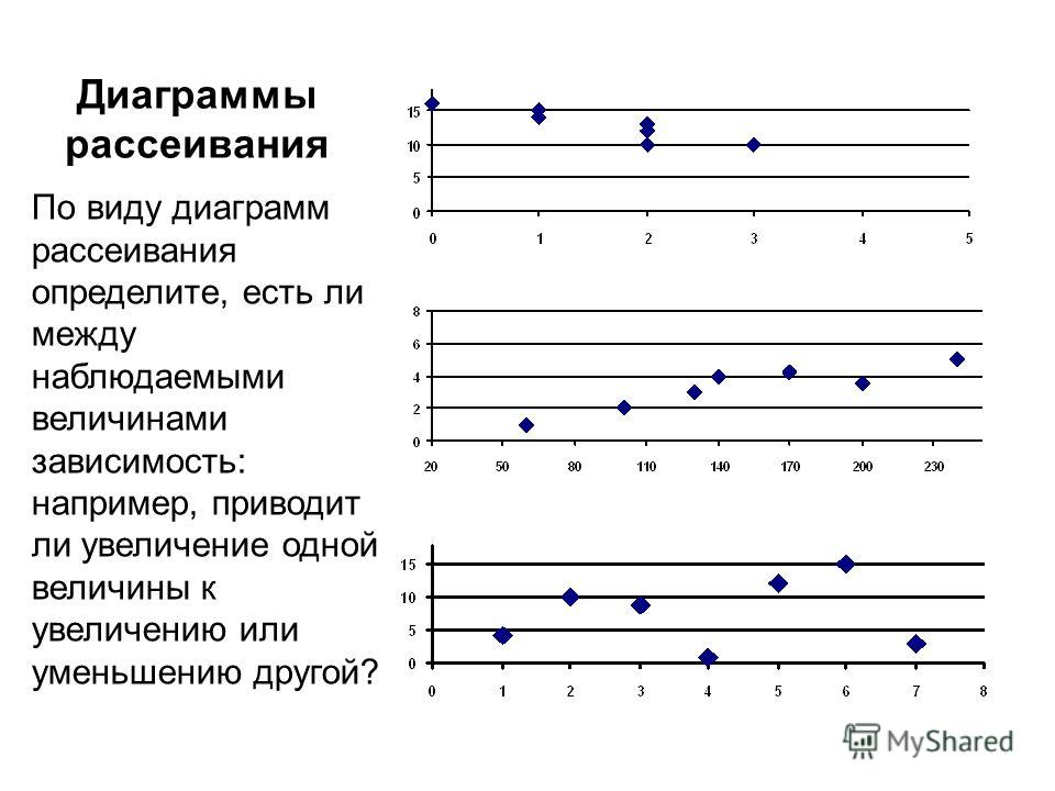 Диаграммы рассеивания По виду диаграмм рассеивания определите, есть ли между наблюдаемыми величинами зависимость: например, приводит ли увеличение одной величины к увеличению или уменьшению другой?