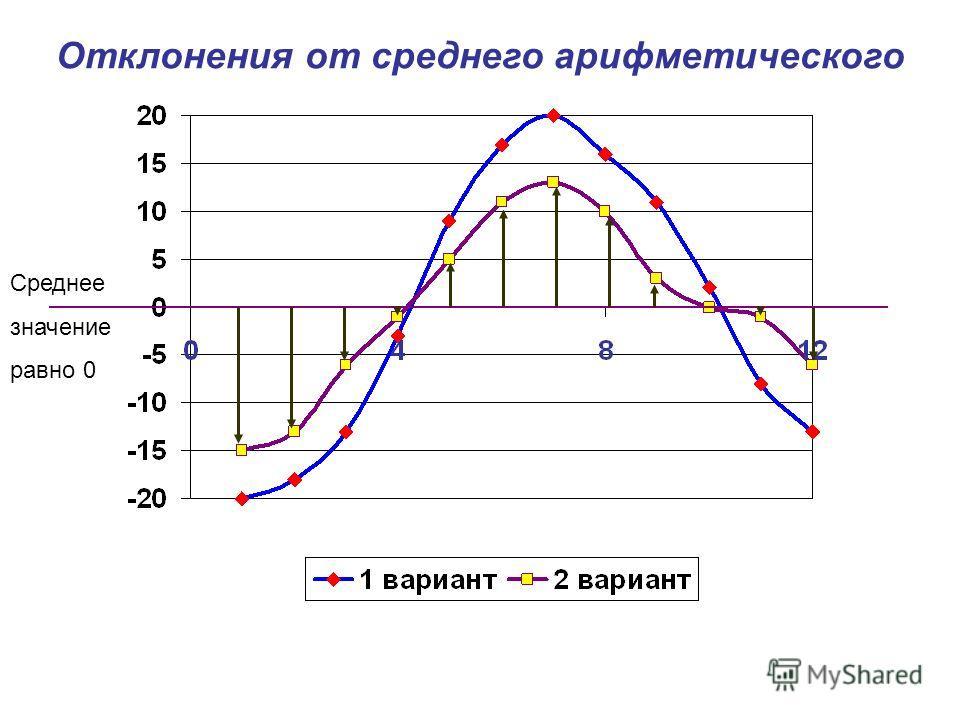 Среднее значение равно 0 Отклонения от среднего арифметического