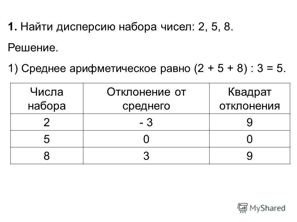 Числа набора Отклонение от среднего Квадрат отклонения 2- 39 500 839 1. Найти дисперсию набора чисел: 2, 5, 8. Решение. 1) Среднее арифметическое равно (2 + 5 + 8) : 3 = 5.