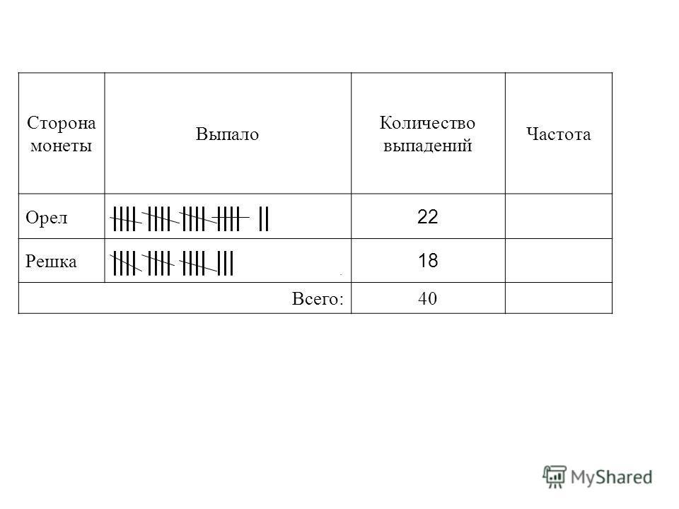 Сторона монеты Выпало Количество выпадений Частота Орел |||| |||| |||| |||| || 22 Решка |||| |||| |||| ||| 18 Всего:40.