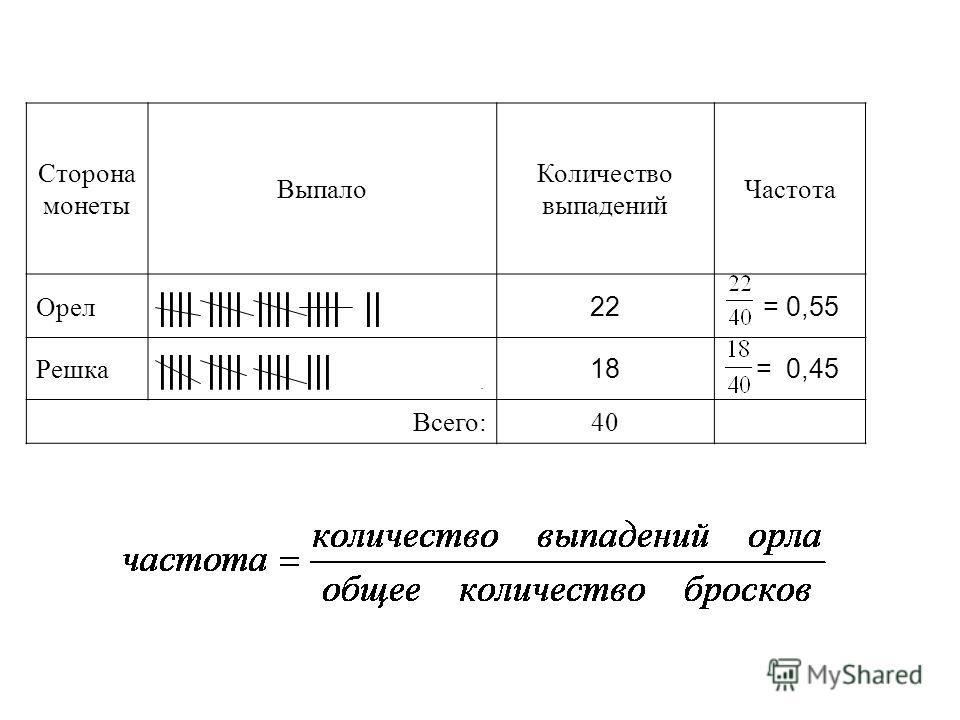 Сторона монеты Выпало Количество выпадений Частота Орел |||| |||| |||| |||| || 22 = 0,55 Решка |||| |||| |||| ||| 18 = 0,45 Всего:40.