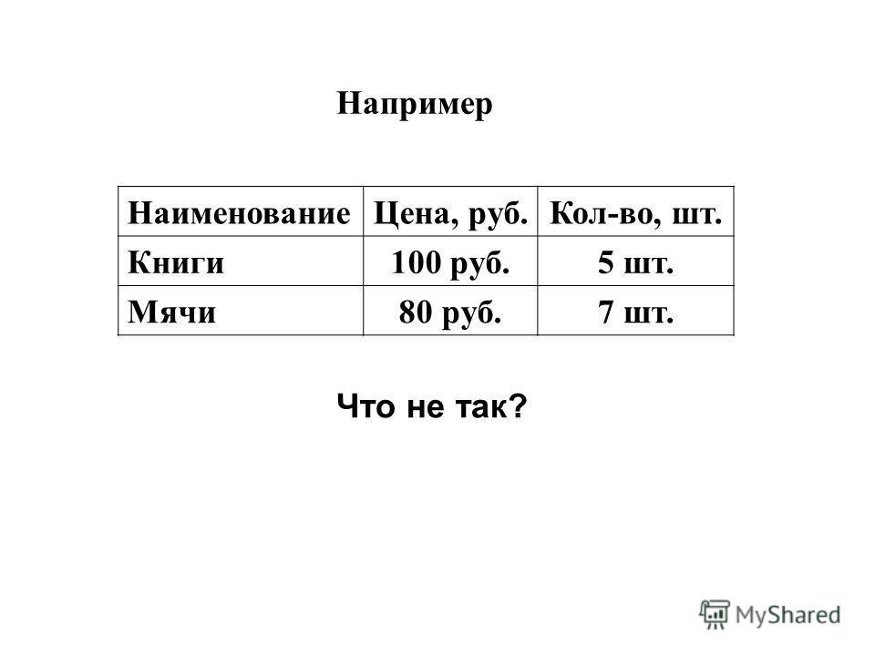 Например НаименованиеЦена, руб.Кол-во, шт. Книги 100 руб.5 шт. Мячи 80 руб.7 шт. Что не так?