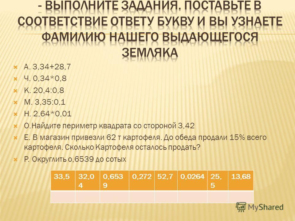 А. 3,34+28,7 Ч. 0,34*0,8 К. 20,4:0,8 М. 3,35:0,1 Н. 2,64*0,01 О.Найдите периметр квадрата со стороной 3,42 Е. В магазин привезли 62 т картофеля. До обеда продали 15% всего картофеля. Сколько Картофеля осталось продать? Р. Округлить о,6539 до сотых 33