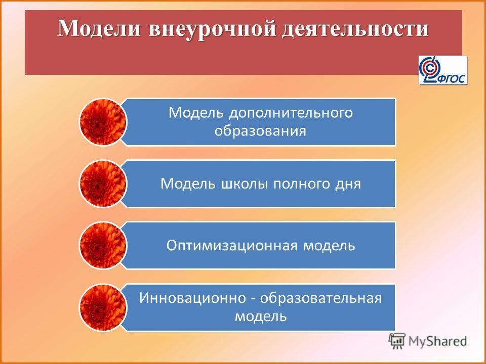 Модели внеурочной деятельности Модель дополнительного образования Модель школы полного дня Оптимизационная модель Инновационно - образовательная модель