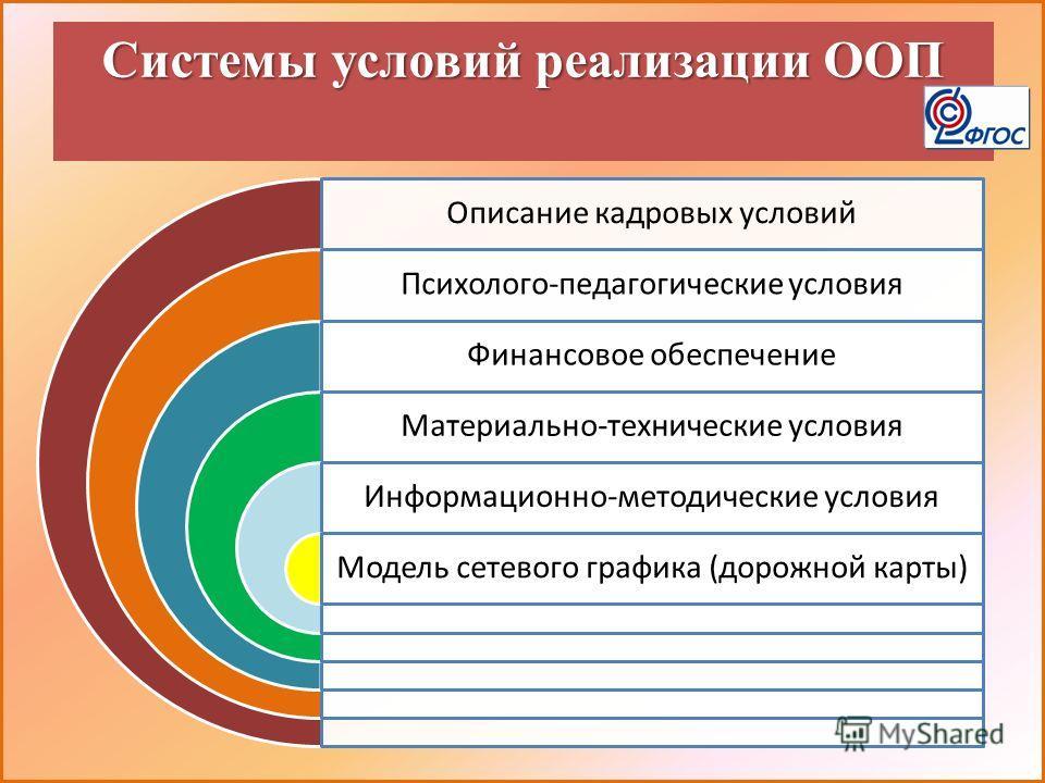 Системы условий реализации ООП Описание кадровых условий Психолого-педагогические условия Финансовое обеспечение Материально-технические условия Информационно-методические условия Модель сетевого графика (дорожной карты)