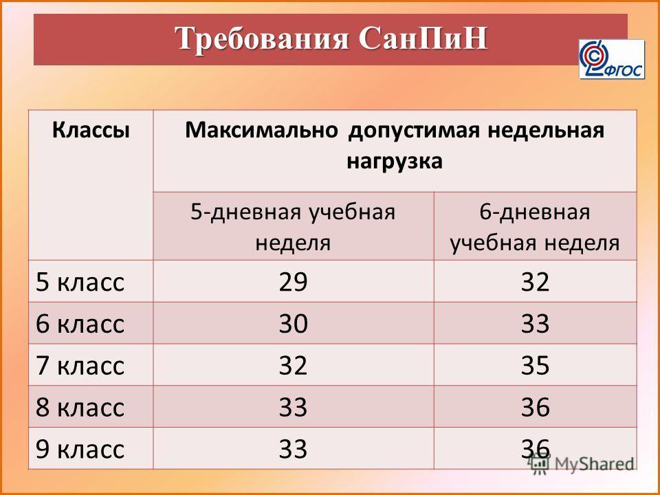 Требования СанПиН КлассыМаксимально допустимая недельная нагрузка 5-дневная учебная неделя 6-дневная учебная неделя 5 класс2932 6 класс3033 7 класс3235 8 класс3336 9 класс3336