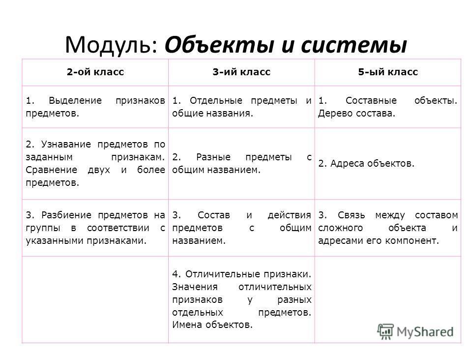 Модуль: Объекты и системы 2-ой класс3-ий класс5-ый класс 1. Выделение признаков предметов. 1. Отдельные предметы и общие названия. 1. Составные объекты. Дерево состава. 2. Узнавание предметов по заданным признакам. Сравнение двух и более предметов. 2