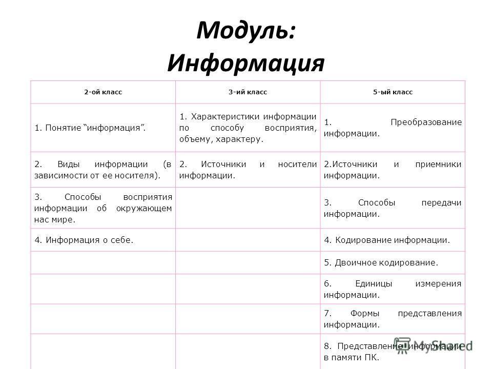 Модуль: Информация 2-ой класс3-ий класс5-ый класс 1. Понятие информация. 1. Характеристики информации по способу восприятия, объему, характеру. 1. Преобразование информации. 2. Виды информации (в зависимости от ее носителя). 2. Источники и носители и