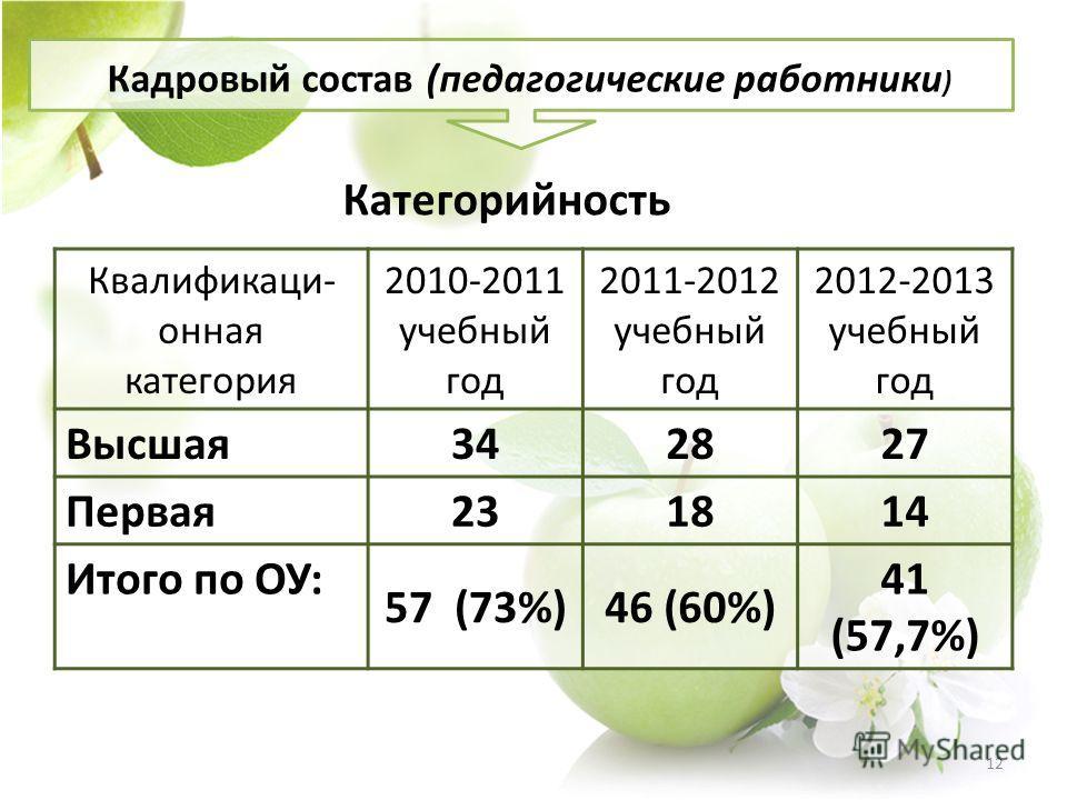 Категорийность Квалификаци- онная категория 2010-2011 учебный год 2011-2012 учебный год 2012-2013 учебный год Высшая342827 Первая231814 Итого по ОУ: 57 (73%)46 (60%) 41 (57,7%) Кадровый состав (педагогические работники ) 12