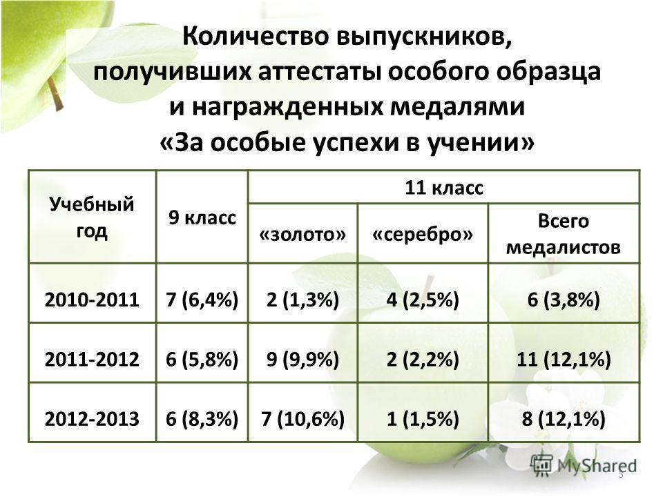 Учебный год 9 класс 11 класс «золото»«серебро» Всего медалистов 2010-20117 (6,4%)2 (1,3%)4 (2,5%)6 (3,8%) 2011-20126 (5,8%)9 (9,9%)2 (2,2%)11 (12,1%) 2012-20136 (8,3%)7 (10,6%)1 (1,5%)8 (12,1%) Количество выпускников, получивших аттестаты особого обр
