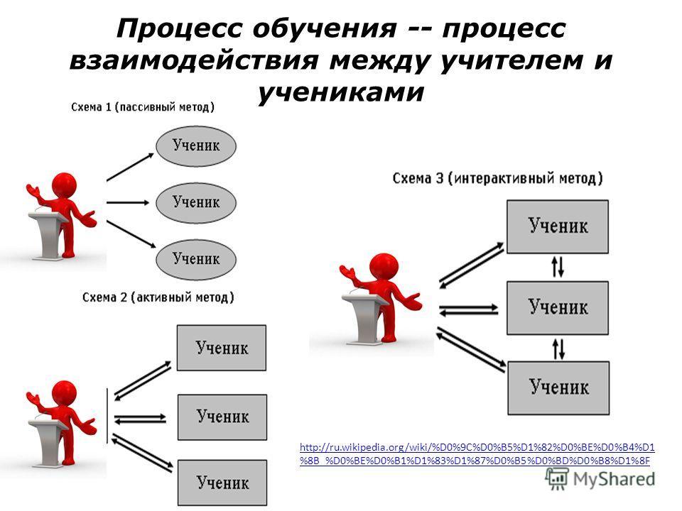 Процесс обучения -- процесс взаимодействия между учителем и учениками http://ru.wikipedia.org/wiki/%D0%9C%D0%B5%D1%82%D0%BE%D0%B4%D1 %8B_%D0%BE%D0%B1%D1%83%D1%87%D0%B5%D0%BD%D0%B8%D1%8F