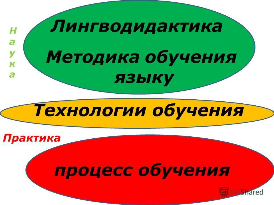 Лингводидактика процесс обучения Методика обучения языку Технологии обучения НаукаНаука Практика