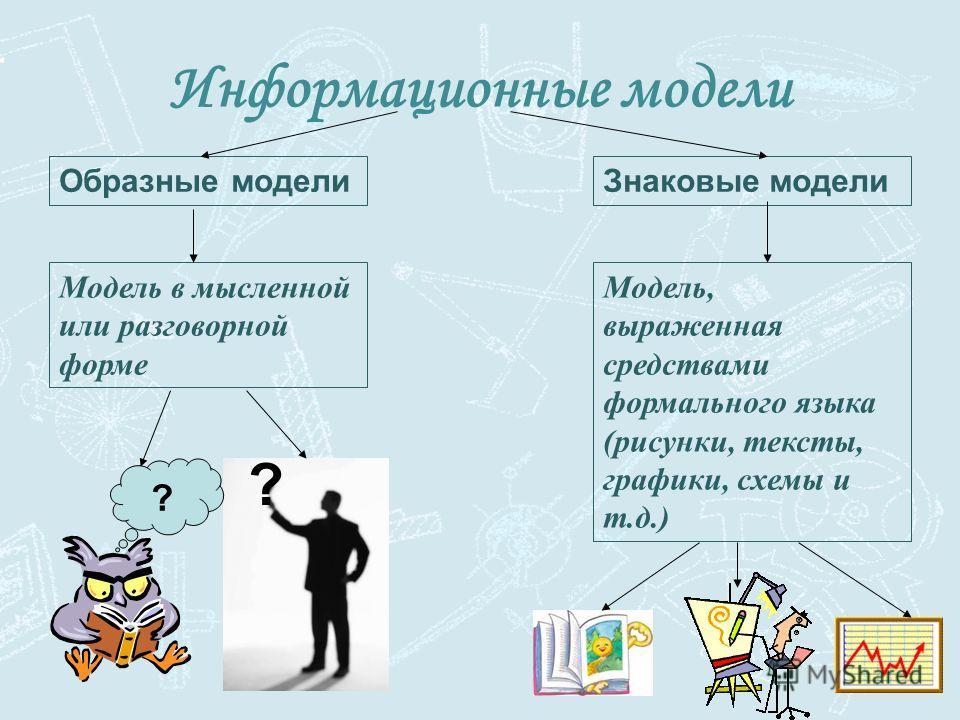 Информационные модели Образные моделиЗнаковые модели Модель в мысленной или разговорной форме Модель, выраженная средствами формального языка (рисунки, тексты, графики, схемы и т.д.) ? ?