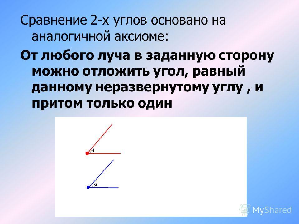 Сравнение 2-х углов основано на аналогичной аксиоме: От любого луча в заданную сторону можно отложить угол, равный данному неразвернутому углу, и притом только один