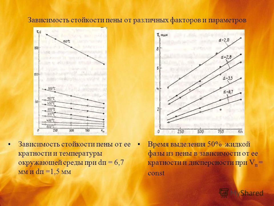 Зависимость стойкости пены от различных факторов и параметров Зависимость стойкости пены от ее кратности и температуры окружающей среды при dп = 6,7 мм и dп =1,5 мм Время выделения 50% жидкой фазы из пены в зависимости от ее кратности и дисперсности