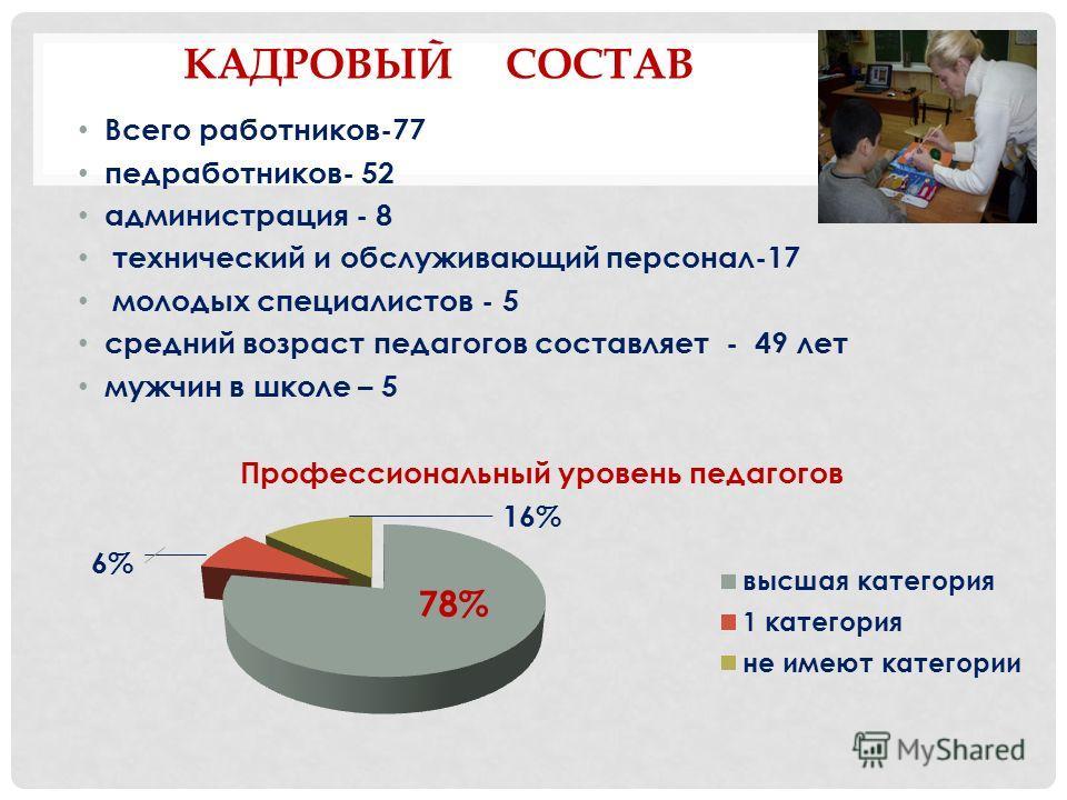 КАДРОВЫЙ СОСТАВ Всего работников-77 педработников- 52 администрация - 8 технический и обслуживающий персонал-17 молодых специалистов - 5 средний возраст педагогов составляет - 49 лет мужчин в школе – 5 6% 16%