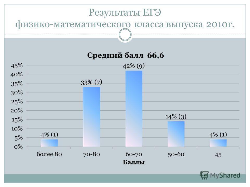 Результаты ЕГЭ физико-математического класса выпуска 2010г.