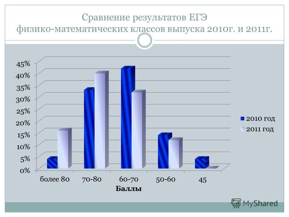 Сравнение результатов ЕГЭ физико-математических классов выпуска 2010г. и 2011г.