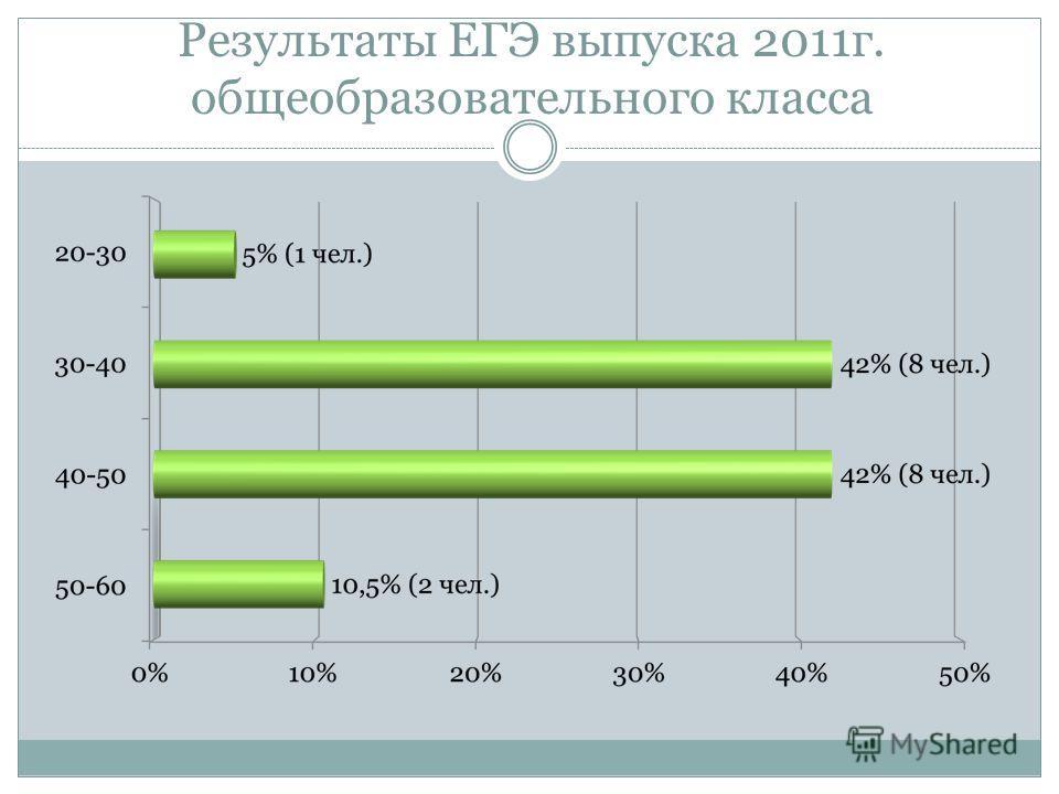 Результаты ЕГЭ выпуска 2011г. общеобразовательного класса