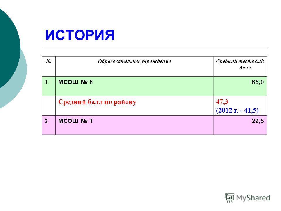 ИСТОРИЯ Образовательное учреждениеСредний тестовый балл 1 МСОШ 865,0 Средний балл по району47,3 (2012 г. - 41,5) 2 МСОШ 129,5