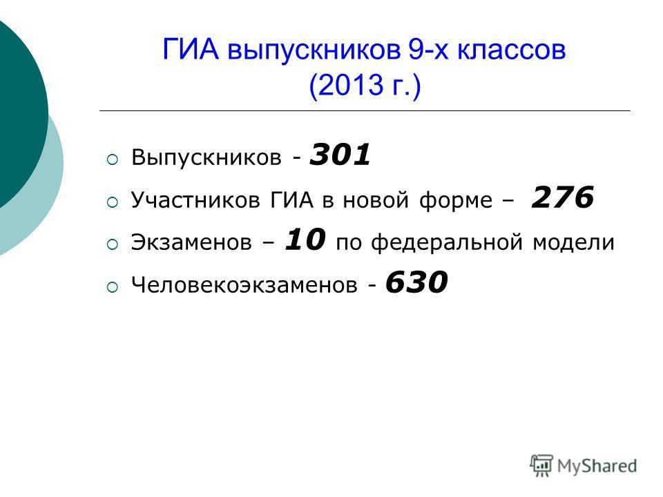 ГИА выпускников 9-х классов (2013 г.) Выпускников - 301 Участников ГИА в новой форме – 276 Экзаменов – 10 по федеральной модели Человекоэкзаменов - 630