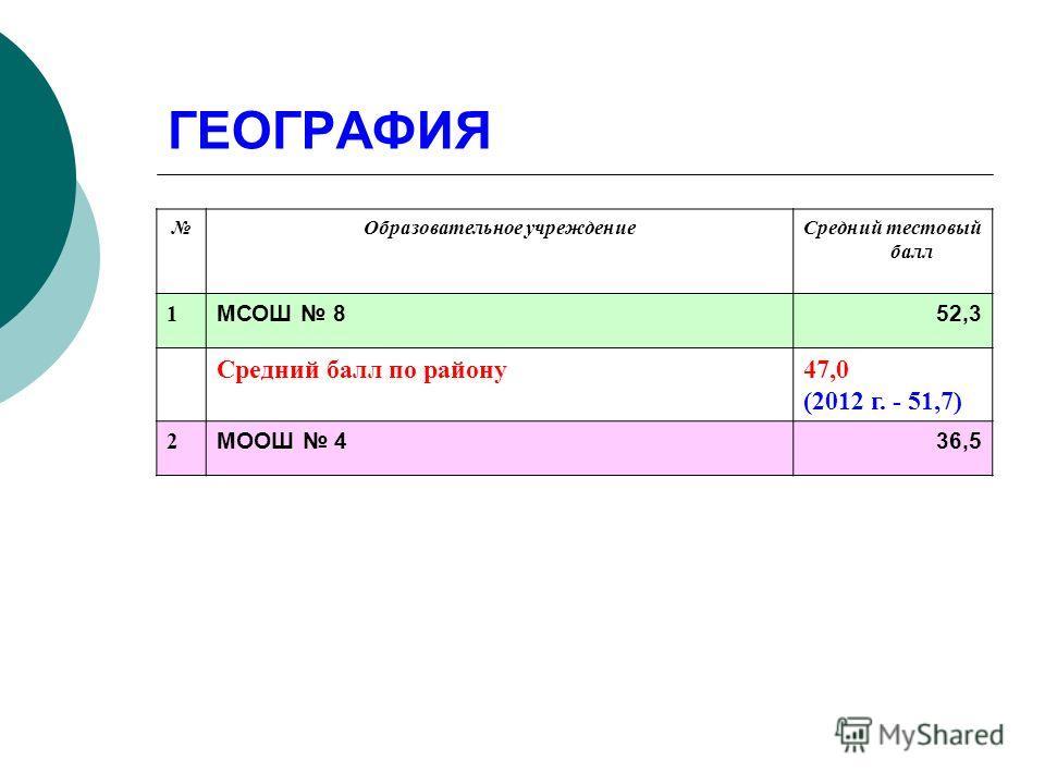 ГЕОГРАФИЯ Образовательное учреждениеСредний тестовый балл 1 МСОШ 852,3 Средний балл по району47,0 (2012 г. - 51,7) 2 МООШ 436,5
