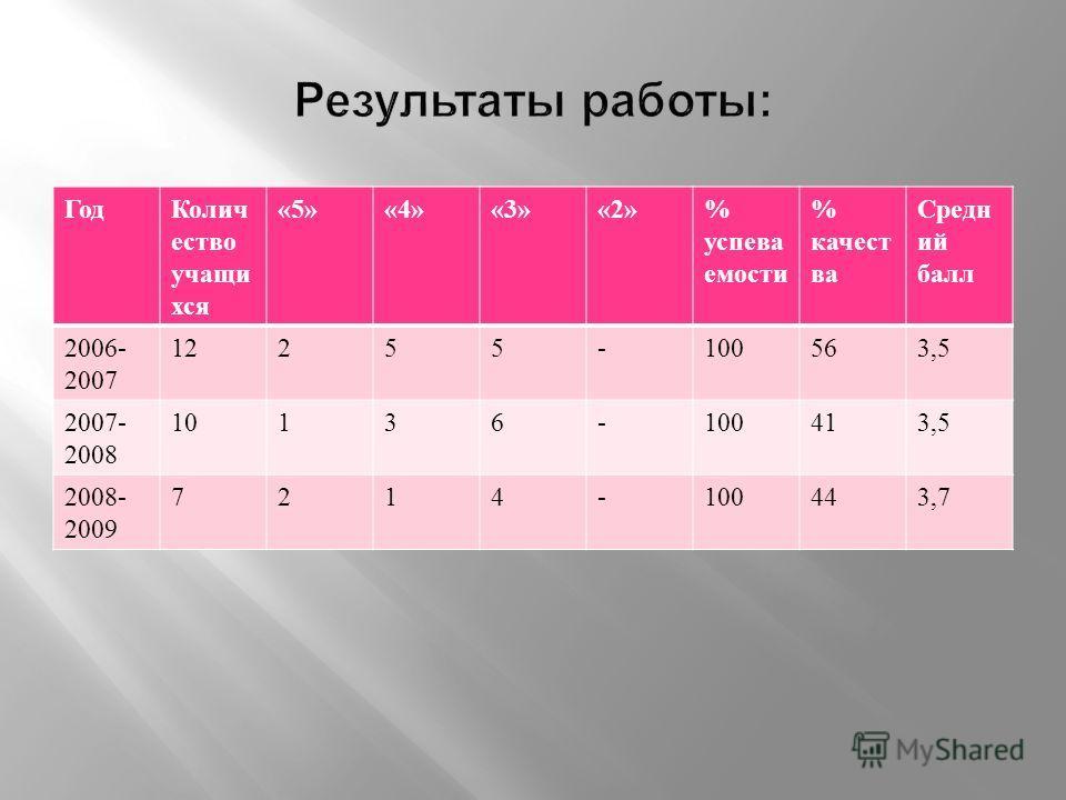 ГодКолич ество учащи хся «5»«4»«3»«2»% успева емости % качест ва Средн ий балл 2006- 2007 12255-100563,5 2007- 2008 10136-100413,5 2008- 2009 7214-100443,7