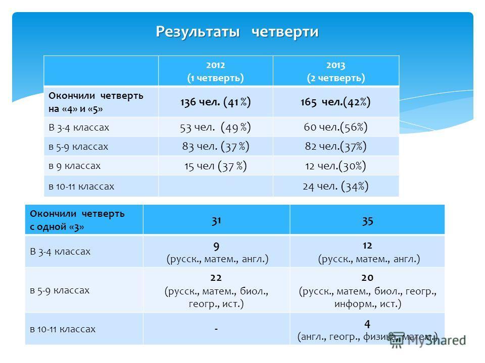 Результаты четверти 2012 (1 четверть) 2013 (2 четверть) Окончили четверть на «4» и «5» 136 чел. (41 %)165 чел.(42%) В 3-4 классах 53 чел. (49 %)60 чел.(56%) в 5-9 классах 83 чел. (37 %)82 чел.(37%) в 9 классах 15 чел (37 %)12 чел.(30%) в 10-11 класса