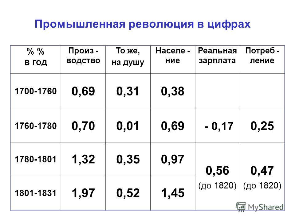 Промышленная революция в цифрах % в год Произ - водство То же, на душу Населе - ние Реальная зарплата Потреб - ление 1700-1760 0,690,310,38 1760-1780 0,700,010,69 - 0,17 0,25 1780-1801 1,320,350,97 0,56 (до 1820) 0,47 (до 1820) 1801-1831 1,970,521,45