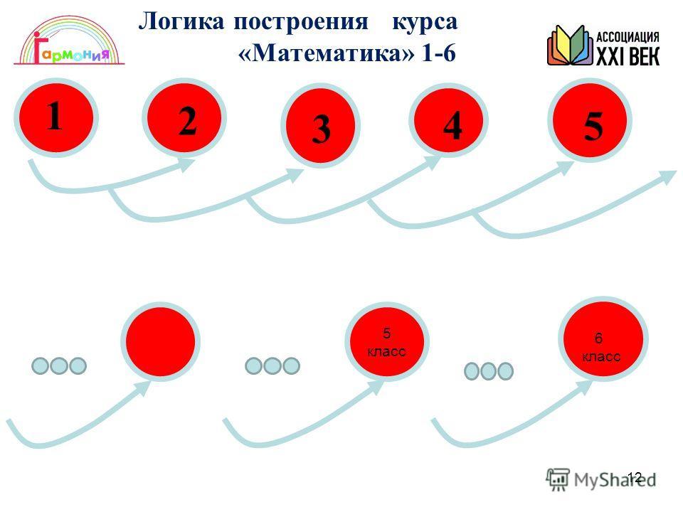12 1 2 3 4 5 5 класс Логика построения курса «Математика» 1-6 6 класс