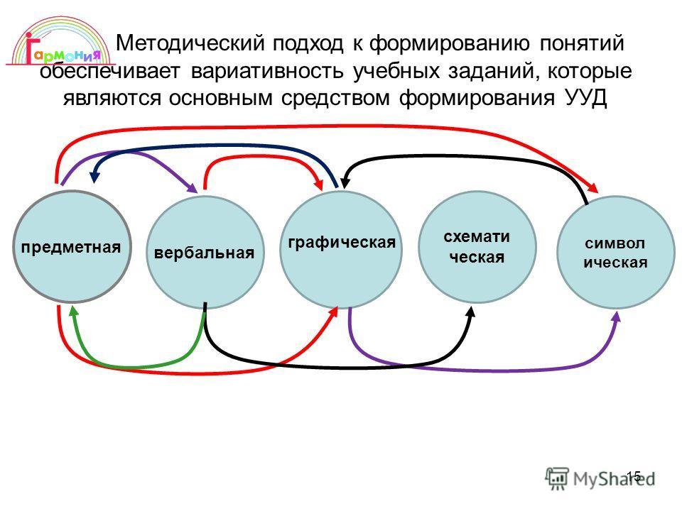 15 схемати ческая символ ическая предметная вербальная графическая Методический подход к формированию понятий обеспечивает вариативность учебных заданий, которые являются основным средством формирования УУД