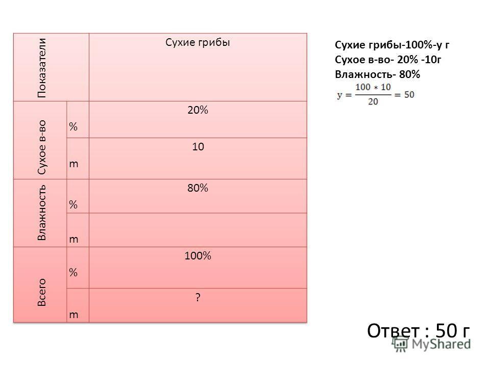 Сухие грибы-100%-у г Сухое в-во- 20% -10г Влажность- 80% Ответ : 50 г