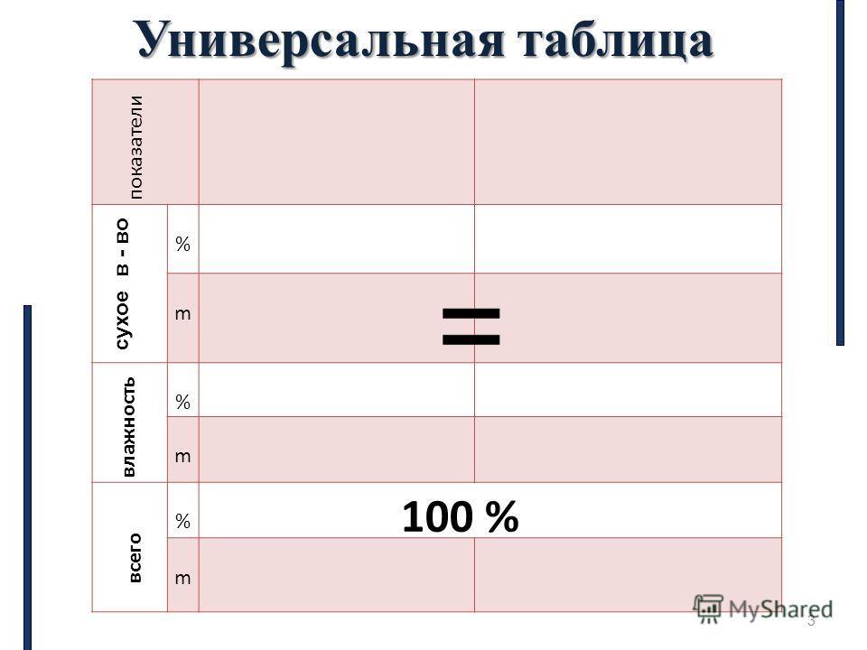 3 показатели % m % m % m сухое в - во влажность всего 100 % Универсальная таблица