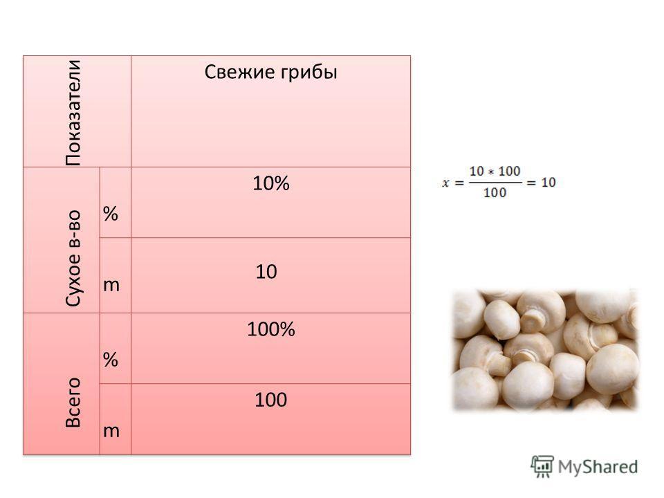 Грибы- 100 % -100 г. Сухое вещество- 10%- x г. 10