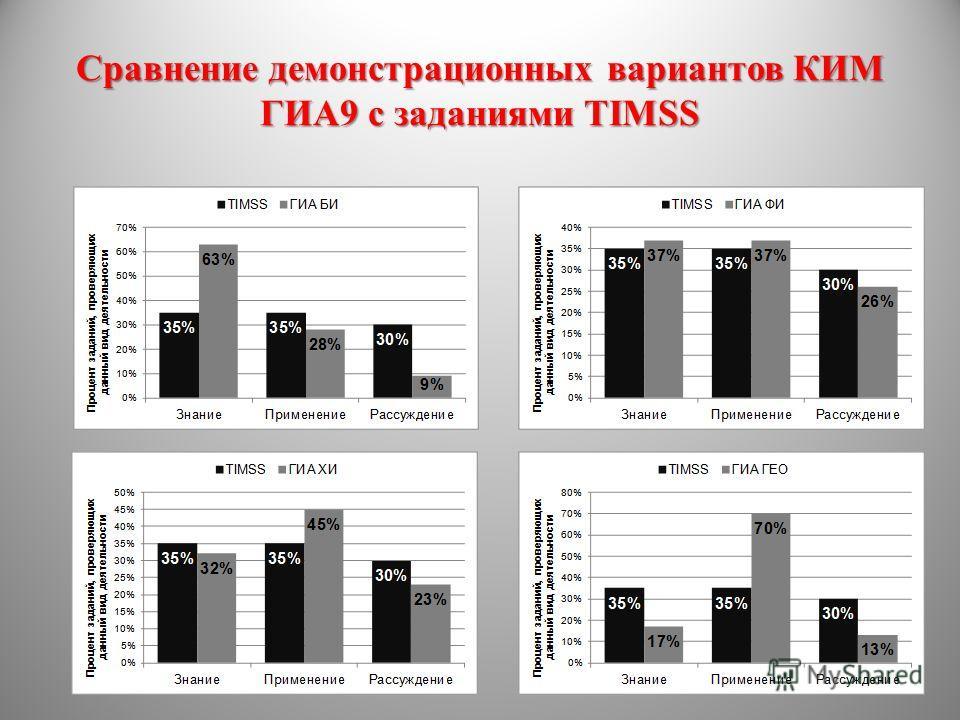Сравнение демонстрационных вариантов КИМ ГИА9 с заданиями TIMSS