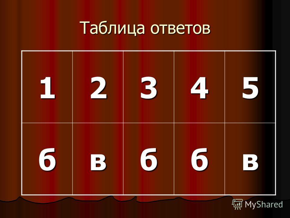 Таблица ответов 12345 бвббв