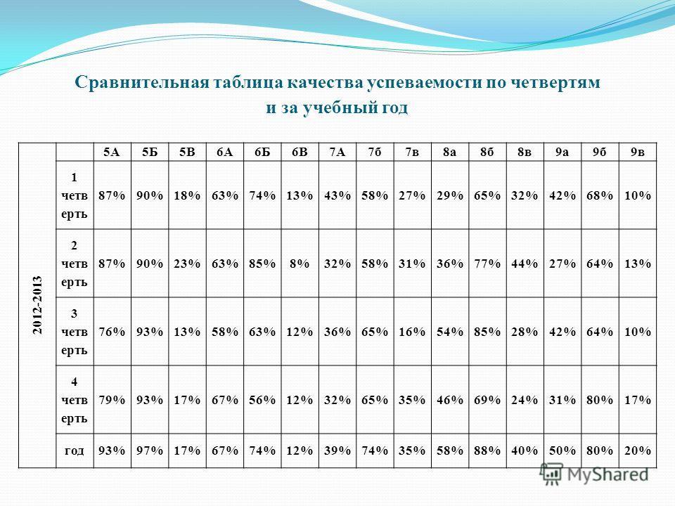 Сравнительная таблица качества успеваемости по четвертям и за учебный год 201 2 -201 3 5А5Б5В6А6Б6В7А7б7в8а8а8б8в9а9б9в 1 четв ерть 87%90%18%63%74%13%43%58%27%29%65%32%42%68%10% 2 четв ерть 87%90%23%63%85%8%32%58%31%36%77%44%27%64%13% 3 четв ерть 76%