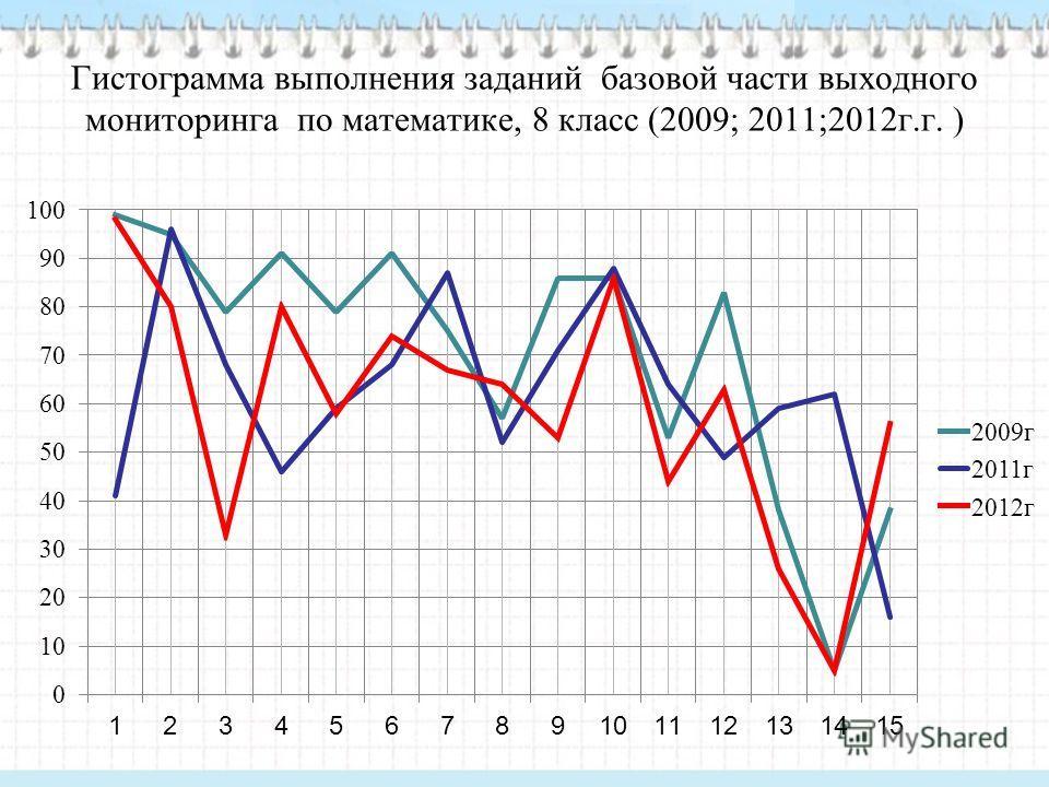 Гистограмма выполнения заданий базовой части выходного мониторинга по математике, 8 класс (2009; 2011;2012г.г. )