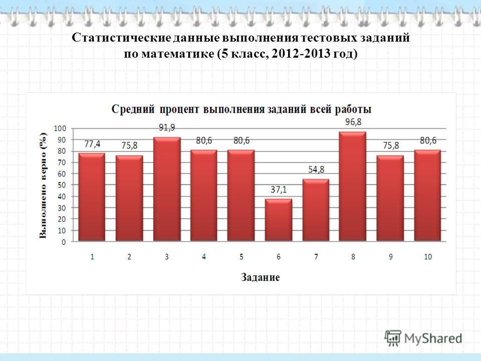 Статистические данные выполнения тестовых заданий по математике (5 класс, 2012-2013 год)