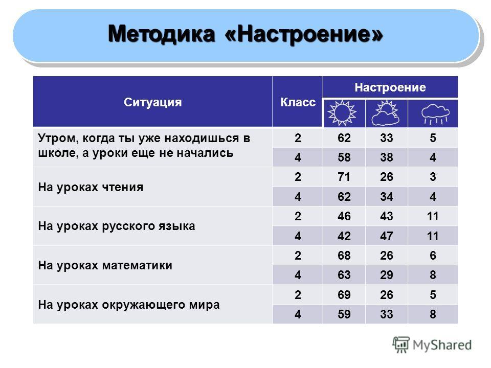 ЛИЧНОСТНЫЕ РЕЗУЛЬТАТЫ Методика «Настроение» СитуацияКласс Настроение Утром, когда ты уже находишься в школе, а уроки еще не начались 262335 458384 На уроках чтения 271263 462344 На уроках русского языка 2464311 4424711 На уроках математики 268266 463