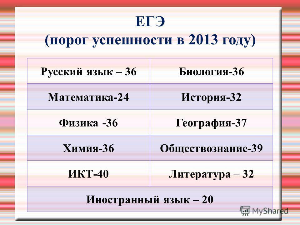 ЕГЭ (порог успешности в 2013 году) Русский язык – 36Биология-36 Математика-24История-32 Физика -36География-37 Химия-36Обществознание-39 ИКТ-40Литература – 32 Иностранный язык – 20