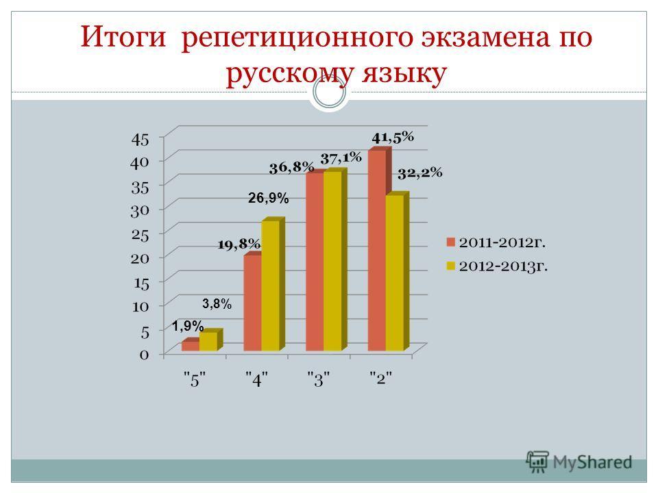 1,9% 3,8% 26,9% Итоги репетиционного экзамена по русскому языку
