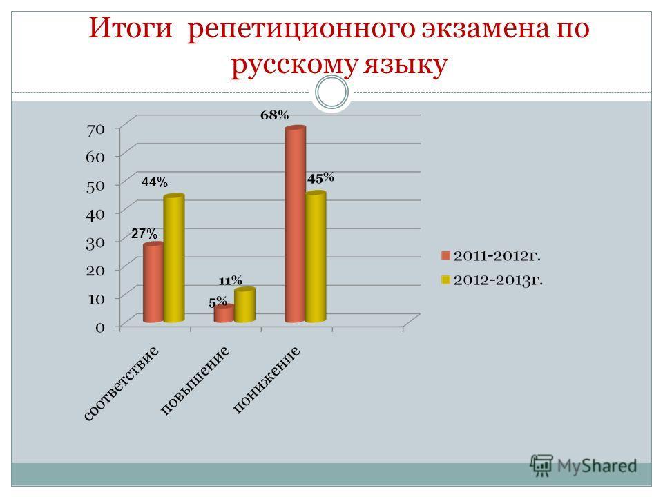 Итоги репетиционного экзамена по русскому языку 27% 44%